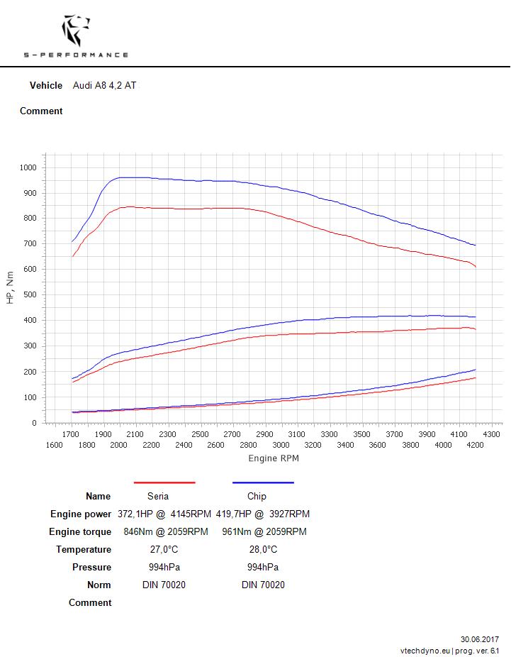 A8 D4 4.2 TDI CHIP TUNING