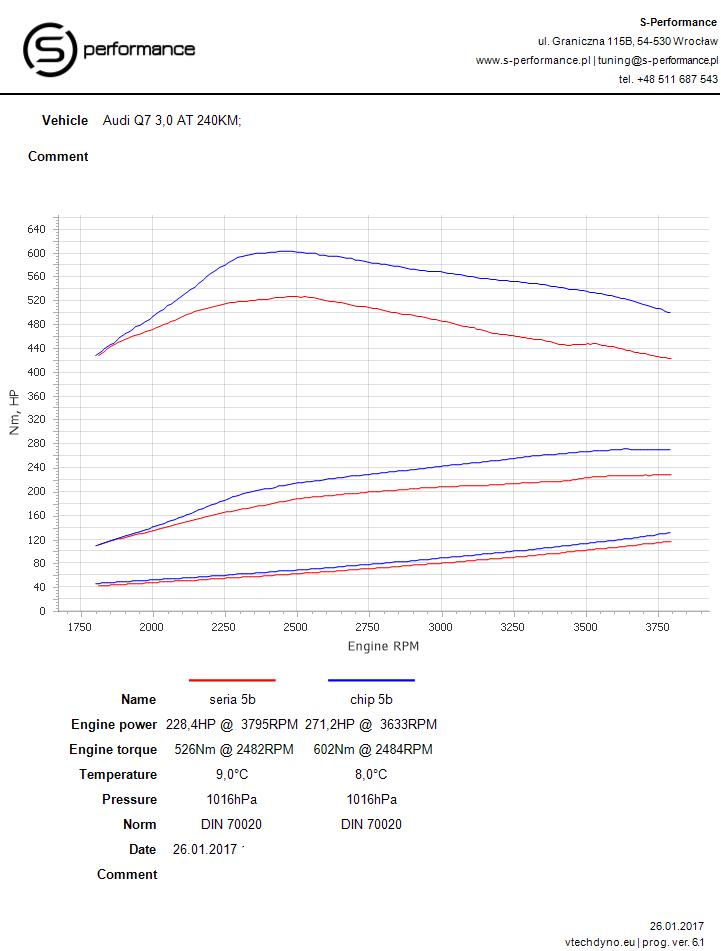 Audi Q7 3.0 TDI po tuning diesel