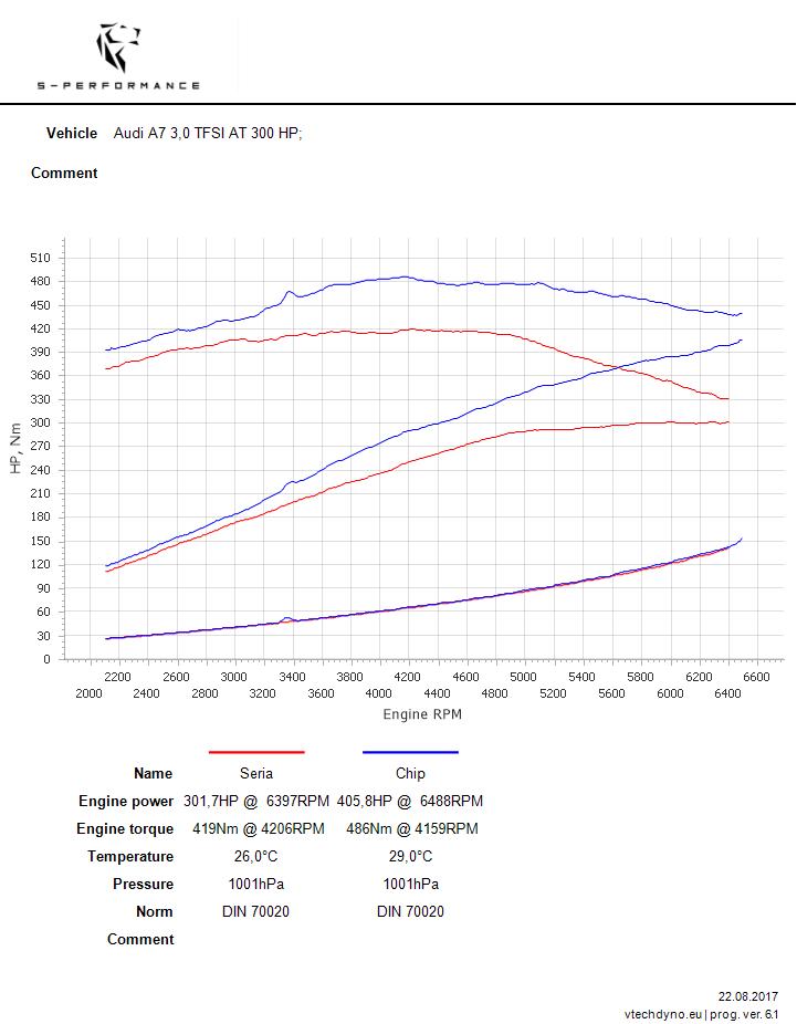 a7 3.0 tfsi chip tuning