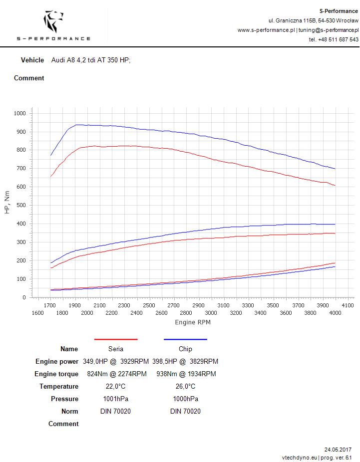 a8 4.2 tdi chip tuning
