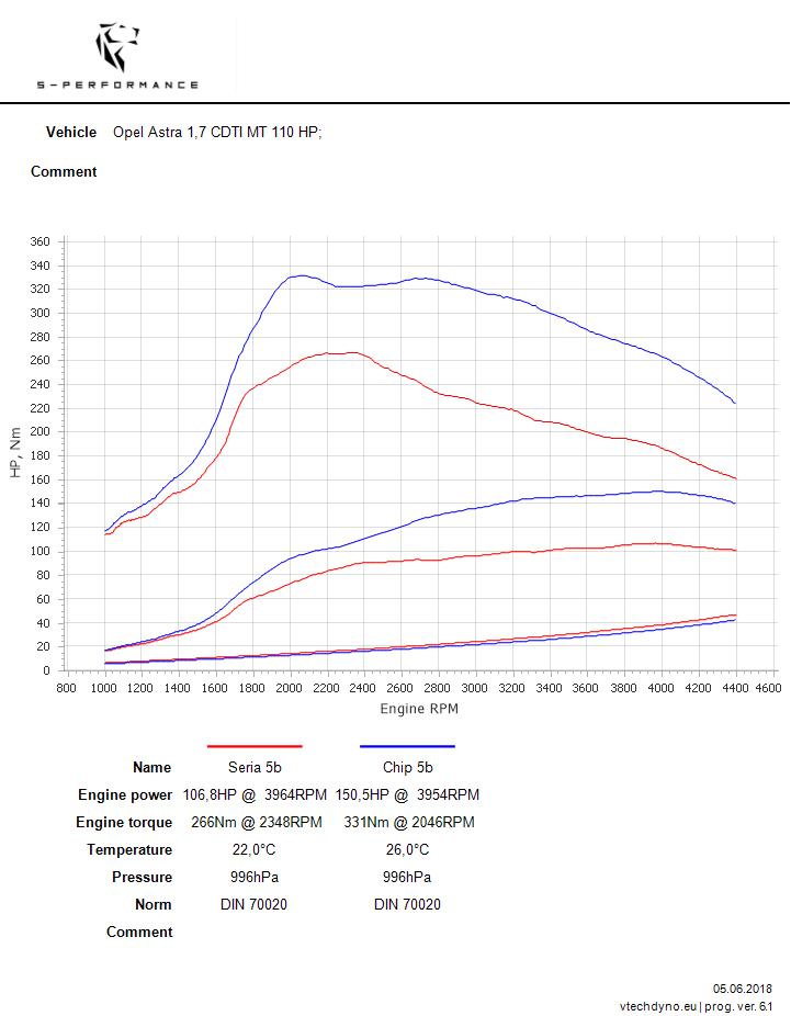 astra j 1.7 cdti 110 hp