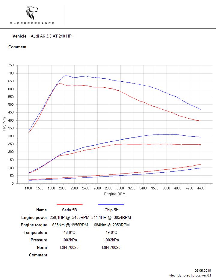 audi a6 3.0 tdi 245 KM tuning w s-performance