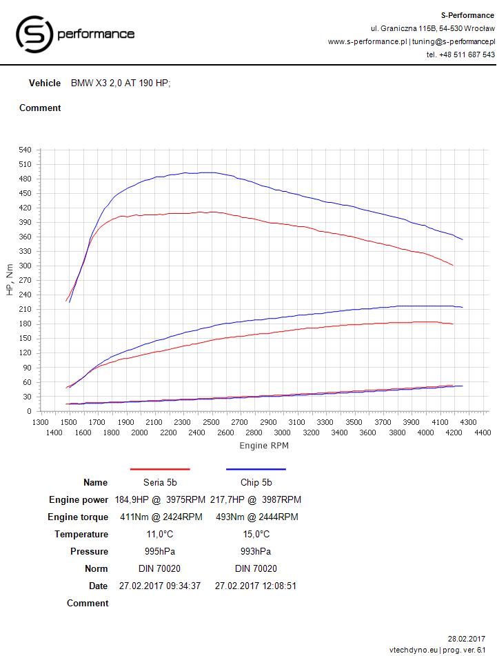 wykres mocy po tuningu BMW