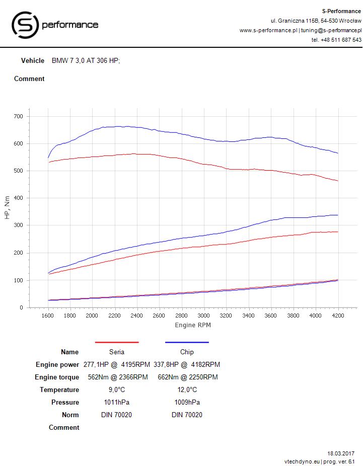 wykres mocy o tuningu BMW