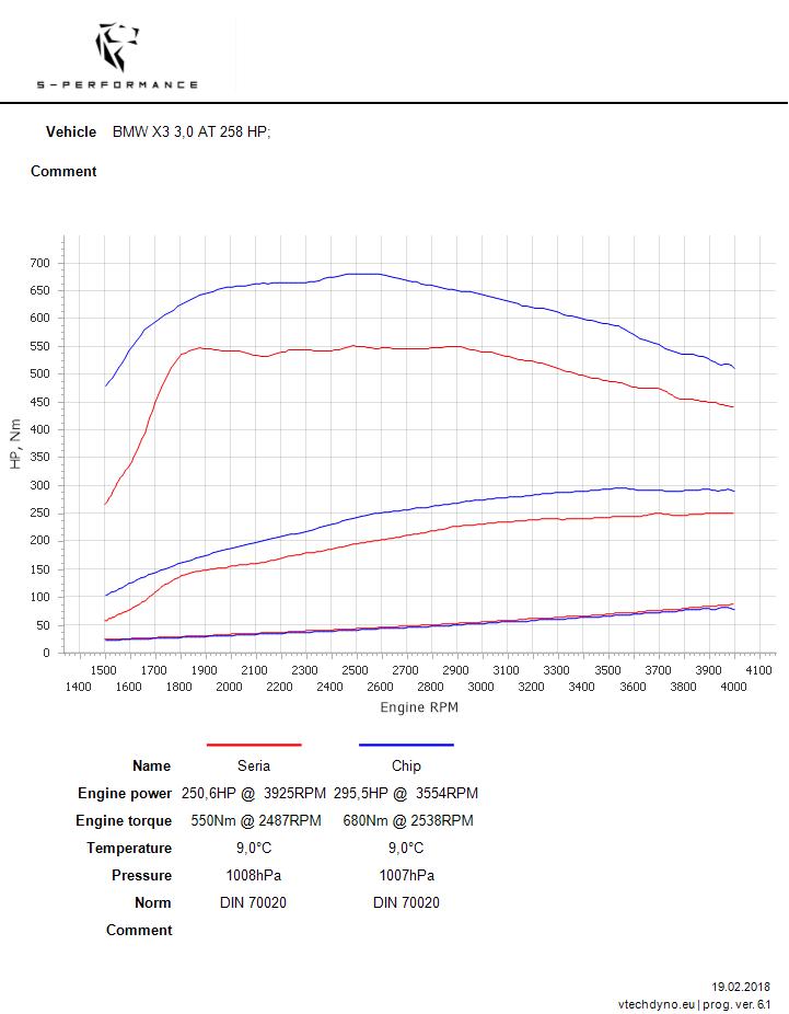 bmw x3 3.0d 258 hp