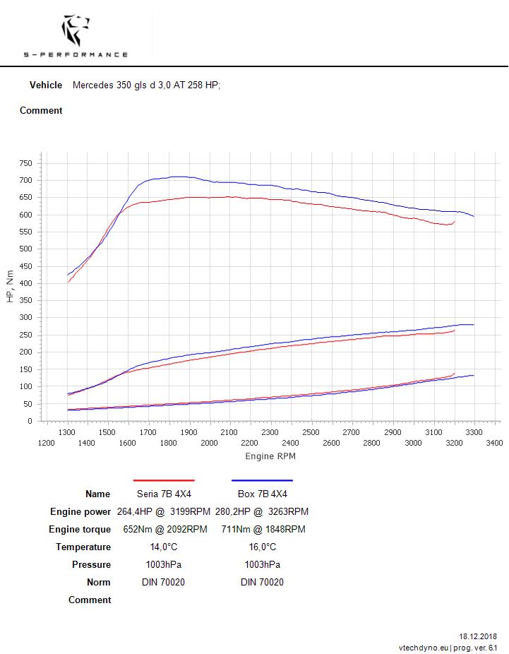 mercedes gls chip tuning wykres