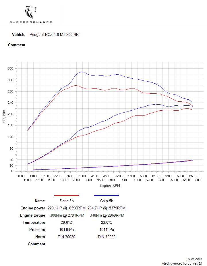 rcz tuning s-performance