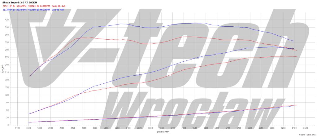 Wykres wzrostu mocy dla Skody Superb B AT 280KM po chip tuningu
