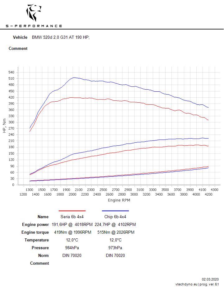 bmw g31 g30 tuning