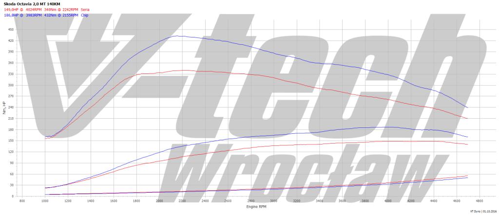 tuning-skoda-octavia-s-performance-1024x442