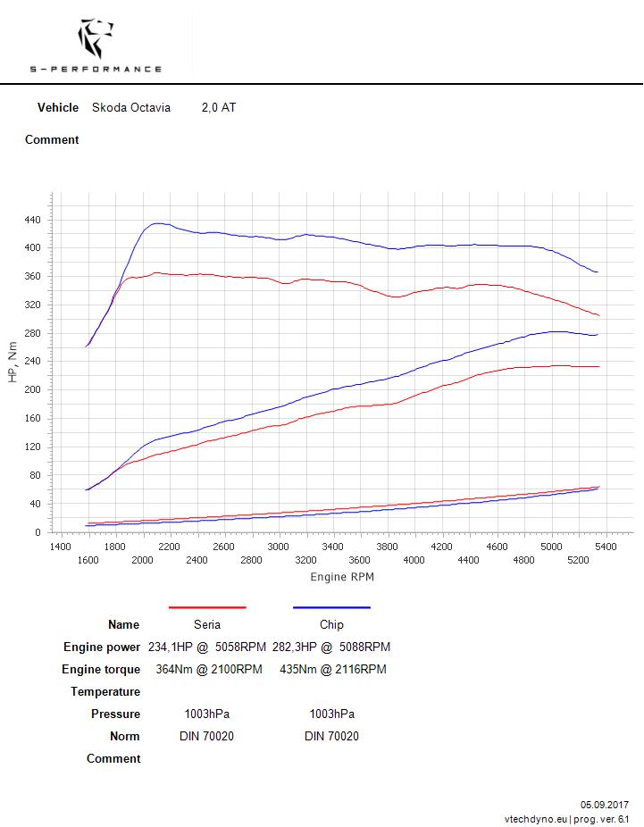 Skoda Octavia 2.0 TSI