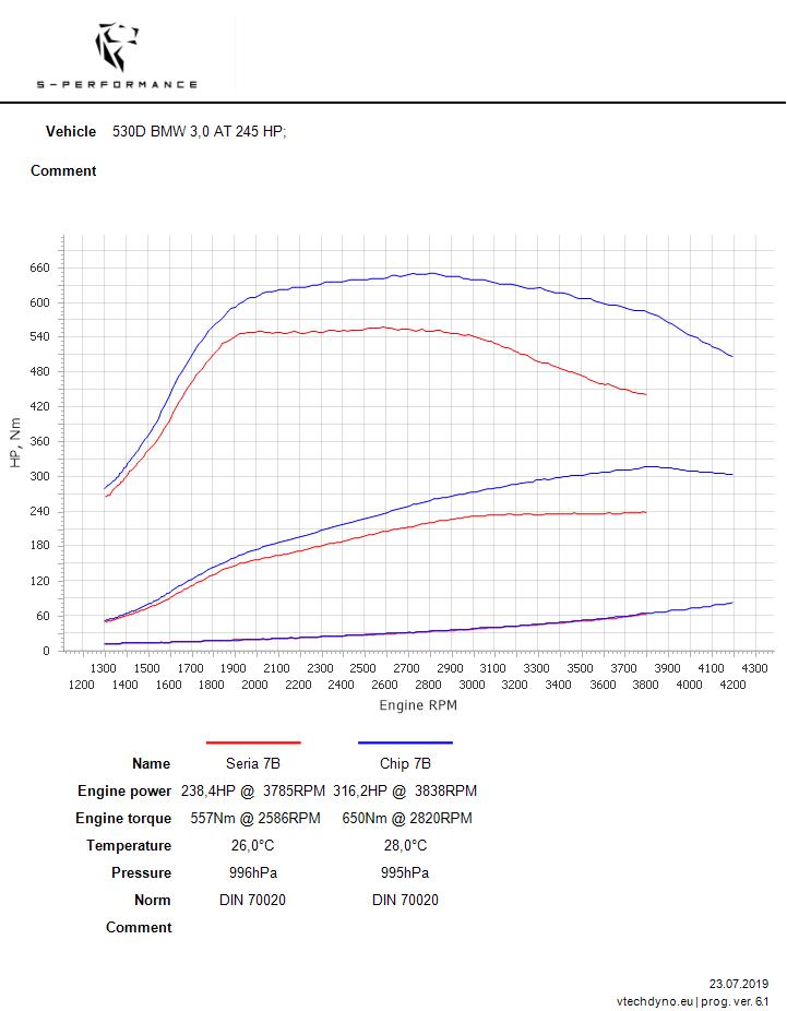 wykres bmw 530 d