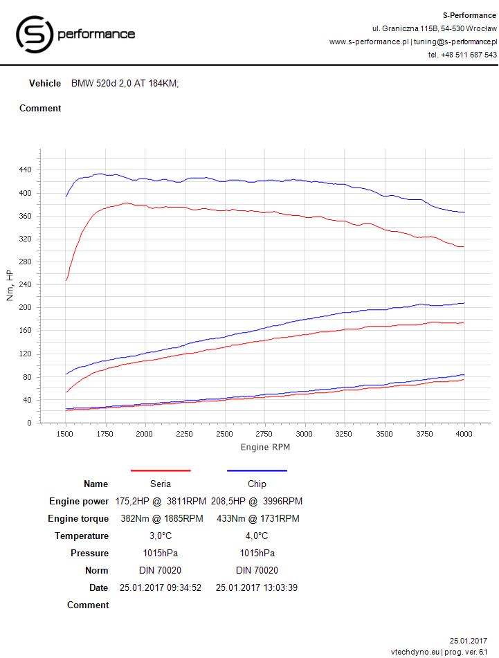 wykres mocy po tuningu bmw f11 520 D 184 KM v2